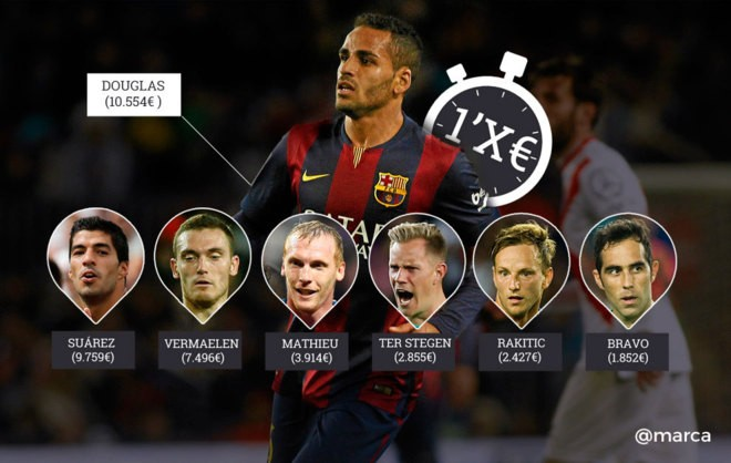 Most expensive players per minute
