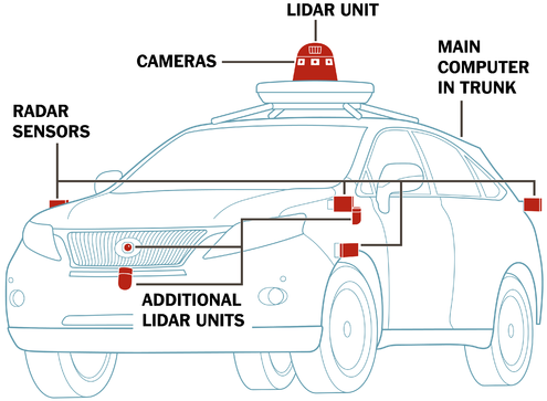 What Self-Driving Cars See - New York Times