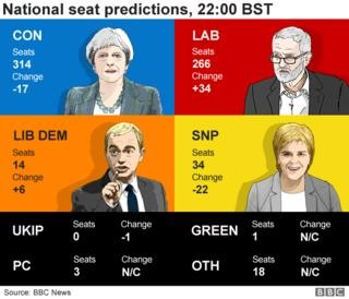 Election 2017: Tories to be largest party - exit poll