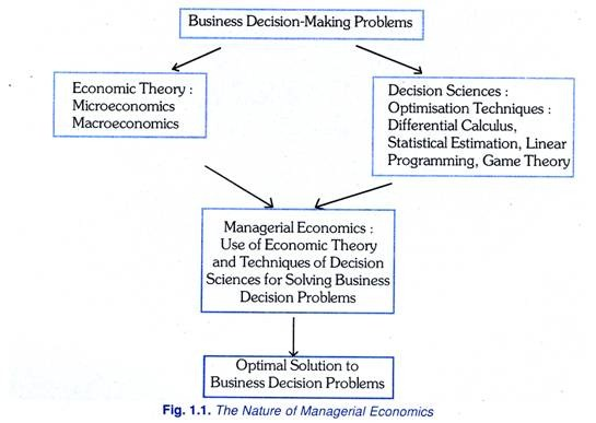 financial decision making and theory The aim of this research is to provide an overview of financial decision making and theory and practise according to which the decision has been taken.