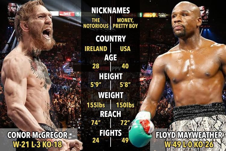 Vote! Price for Mayweather-McGregor fight is set; would you pay for it?