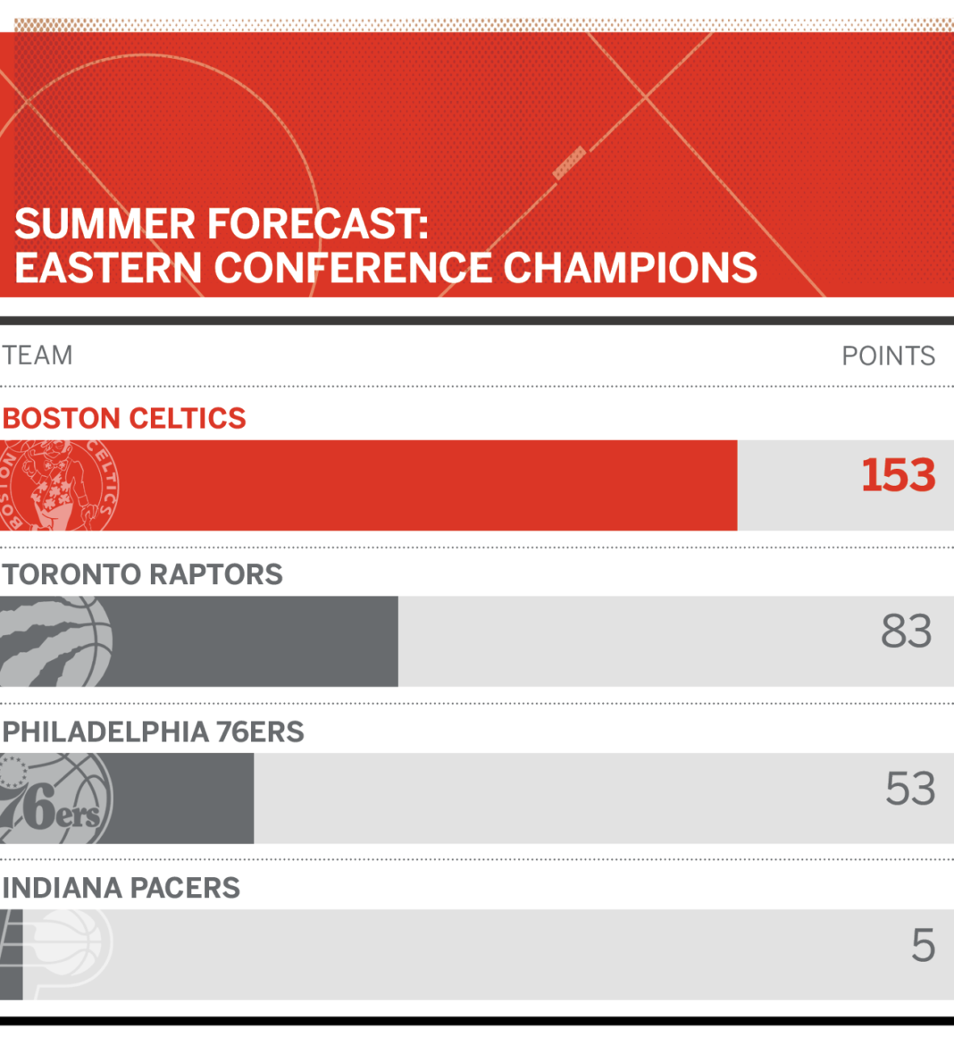 Predicting contenders for East, West and NBA crowns