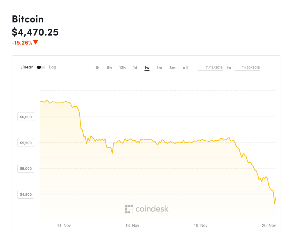 Bitcoin plunges 16% to $4,200, a new low for the year