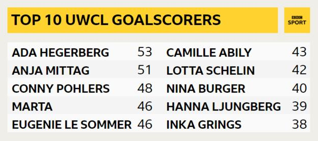 Top 10 UWCL goalscorers