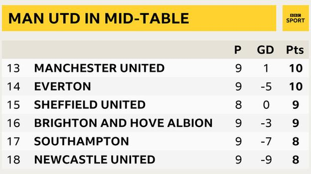 Snapshot showing Man Utd are 13th in the Premier League table, two points above the relegation zone