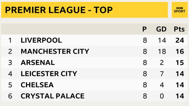 Snapshot of the top of the Premier League: 1st Liverpool, 2nd Man City, 3rd Arsenal, 4th Leicester, 5th Chelsea, 6th Crystal Palace