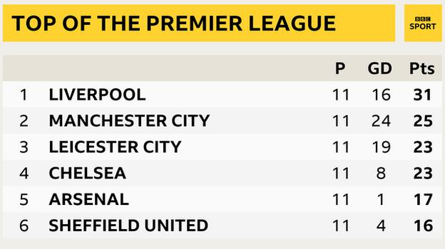 Snapshot of the top of the Premier League table: 1st Liverpool, 2nd Man City, 3rd Leicester, 4th Chelsea, 5th Arsenal & 6th Sheff Utd