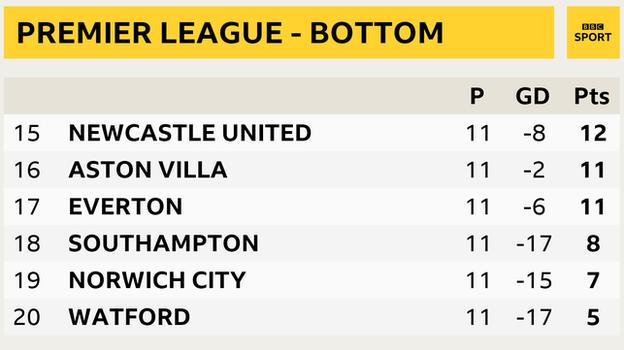 Snapshot showing bottom of the Premier League: 15th Newcastle, 16th Aston Villa, 17th Everton, 18th Southampton, 19th Norwich & 20th Watford