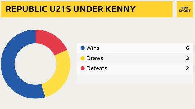 Republic of Ireland U21s record under Stephen Kenny