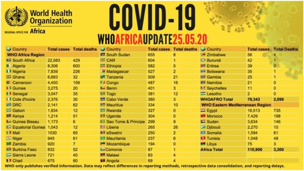 Nigeria news : COVID-19 Nigeria overtakes Morocco as toll hits over 110,900 in Africa
