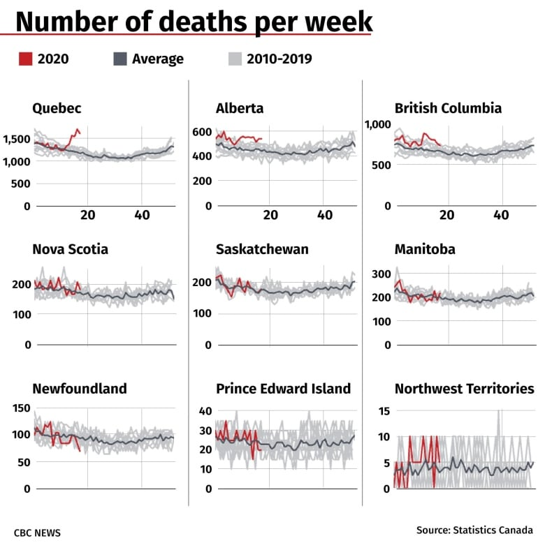 New StatsCan data reveals hundreds of 'excess' deaths in Canada amid pandemic