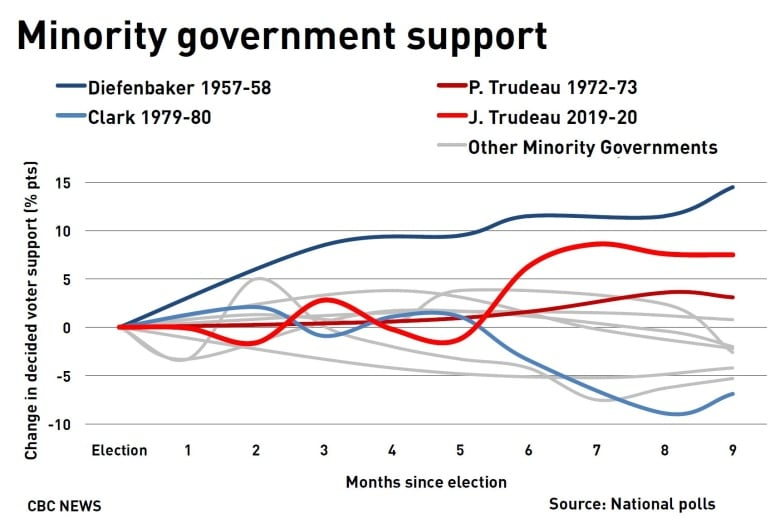Boost in support for Liberals the biggest for a minority government in 60 years