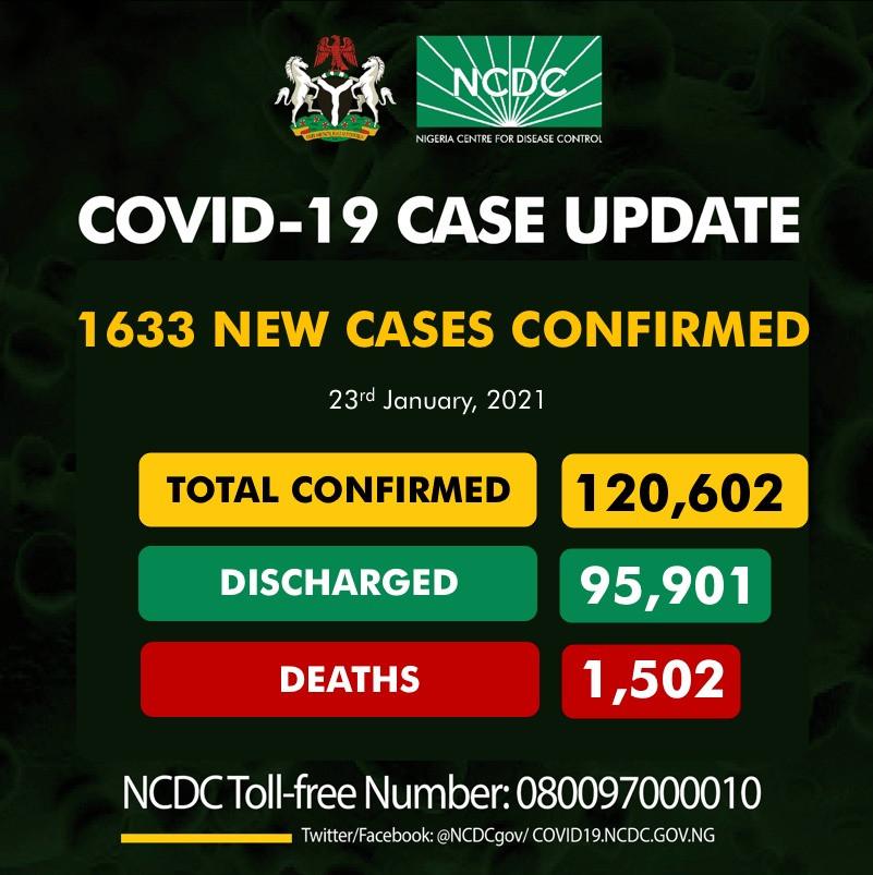 1633 new cases of COVID19 recorded in Nigeria