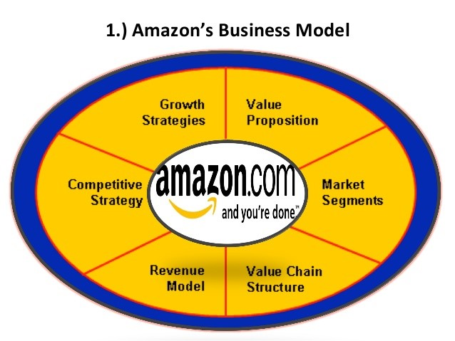 Amazon online business model how dose it work, you need this