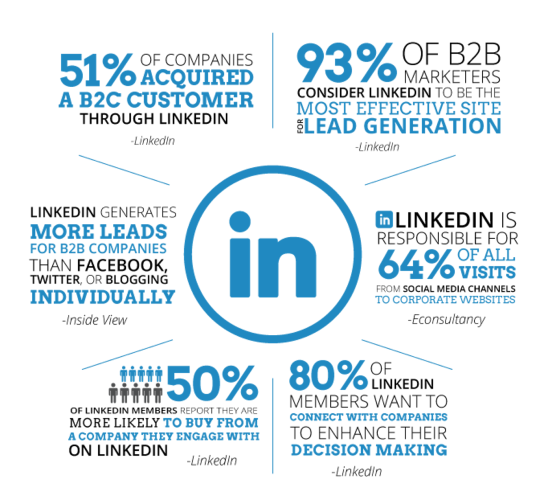 How to make the best use of LinkedIn For virtual marketing opportunity
