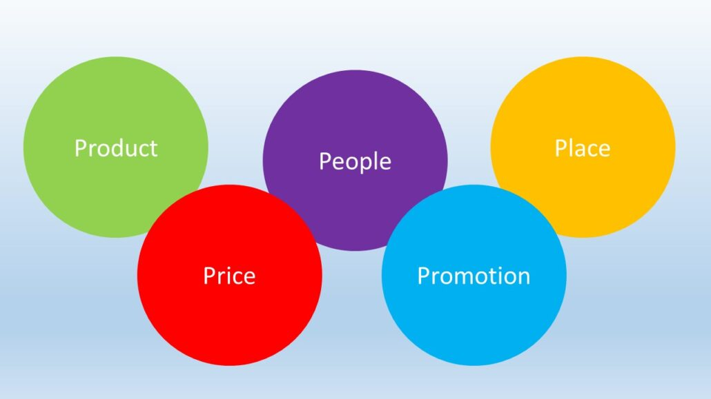 The 4 and 5 Ps of marketing