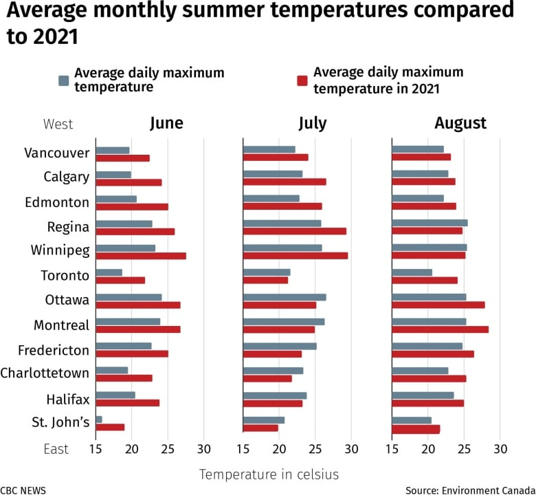 If you think this summer was hotter than normal, you're right